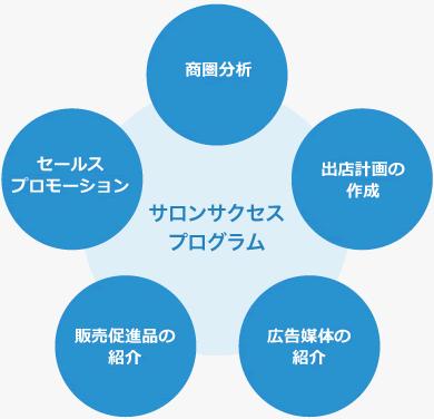 サロンサクセスプログラム